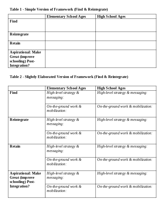Two tables with a simple version of the framework and a slightly elaborated version of the framework, to be filled out : find, reintegrate, retain and improve. There is a column for elementary school ages and high school ages. The elaborated framework includes sections to fill out high-level strategy and messaging, as well as on-the-ground work and messaging.
